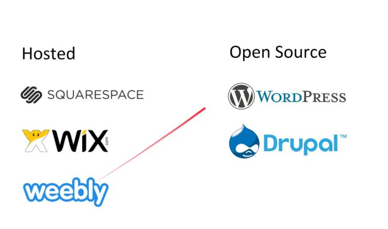 Which CMS Should I Use